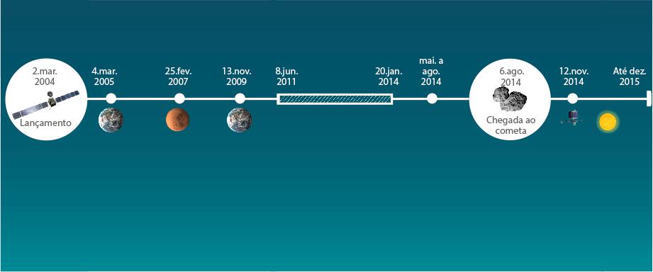 Rosseta: a primeira aterrissagem de uma máquina humana sobre um cometa