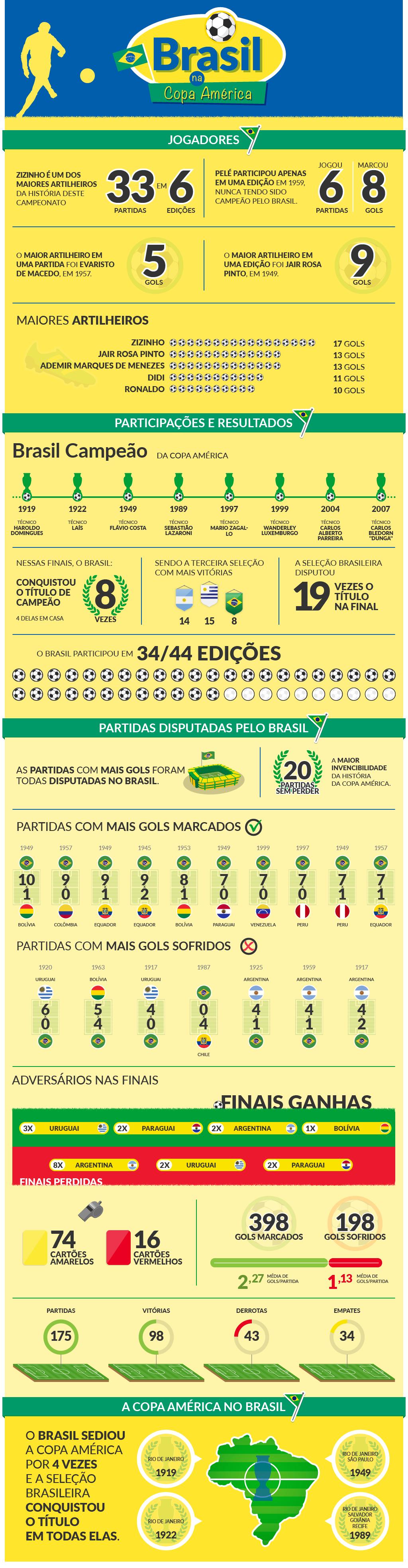 Infográfico traz curiosidades sobre o Brasil na Copa América