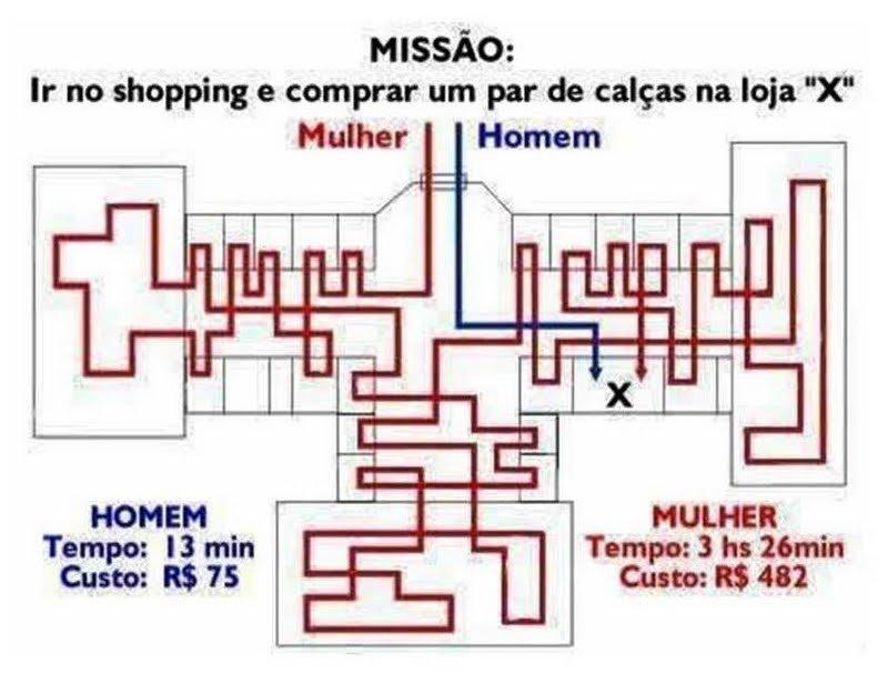 Diferença de homem e mulher no Shopping