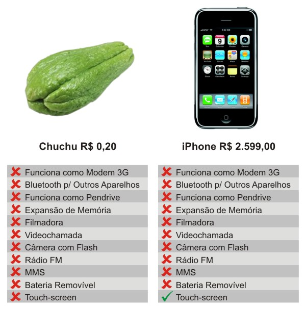 Quanto custa produzir um iPhone?