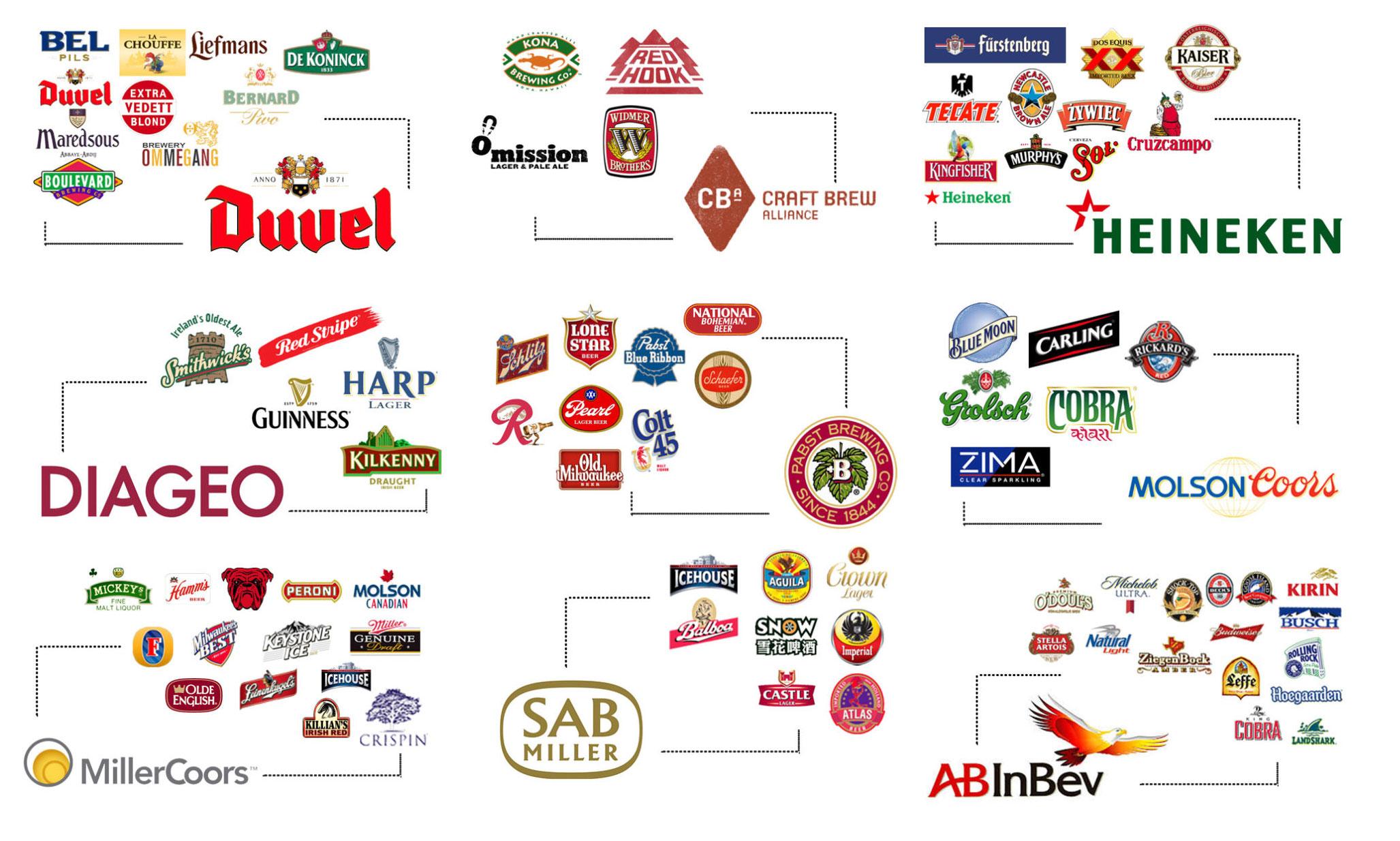 O infográfico que ilustra como tudo o que compramos e comemos está nas mãos de 9 multinacionais