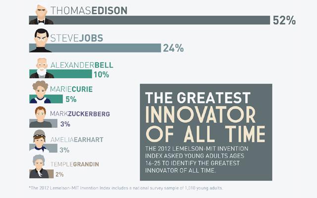 Quem é o maior inovador de todos os tempos?