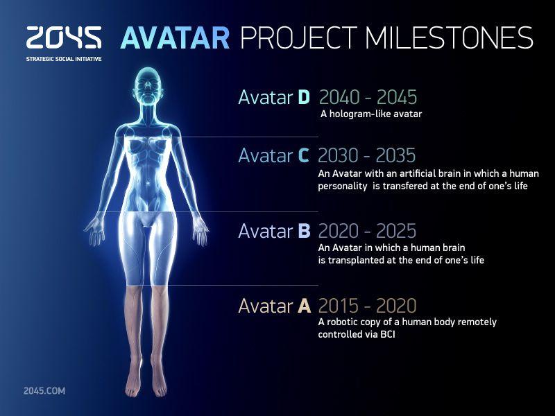 Projeto Rússia 2045, a um passo da imortalidade